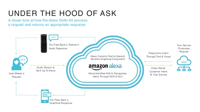 Alexa Skills Kit ASK Digital Addicts